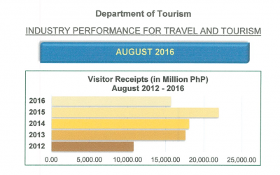 August 2016 Visitor Arrival Report